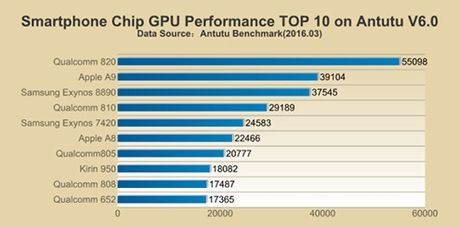Suc manh chip Galaxy S7 tai Viet Nam kem hon ca Apple A9 - Anh 3