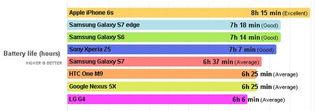 Pin Galaxy S7 thua ca S6, iPhone 6s - Anh 2