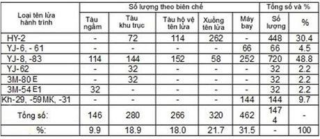"""Quai thu"" Pantsir - S1 giup Viet Nam bao ve dao Truong Sa, tai sao khong? - Anh 6"