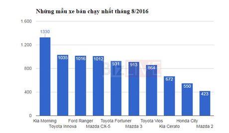 Top xe đắt khách nhất tháng 8/2016.