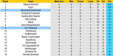 Nhan dinh va du doan tran Dortmund vs Freiburg, 01h30 ngay 24/9 - Anh 2