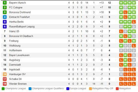 01h30 ngay 24/9: Dortmund vs Freiburg: Ba diem kho bay khoi Signal Iduna Park - Anh 3