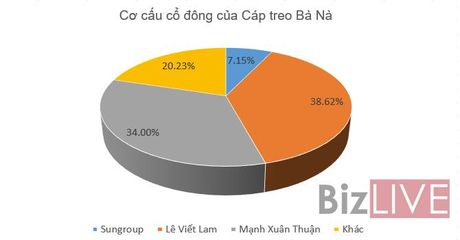 "Ong Le Viet Lam sap lot danh sach nhung ""dai gia"" giau nhat san chung khoan - Anh 1"