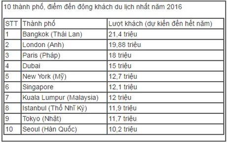 10 diem den dong du khach nhat the gioi 2016 - Anh 2