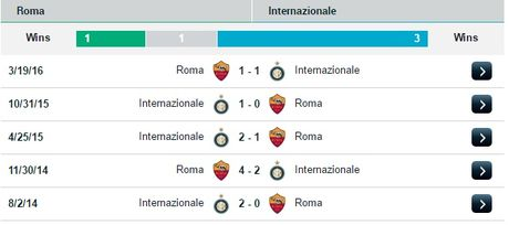 01h45 ngay 03/10, AS Roma vs Inter Milan: Quyet chien cho top 3 - Anh 3