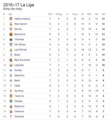 Can pha 2 qua penalty, Valencia van bi Atletico danh bai - Anh 2