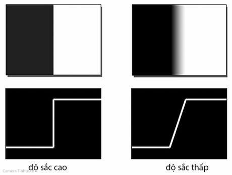 Hieu ve do net anh (sharpness): do phan giai (resolution), do sac (acutance) - Anh 3
