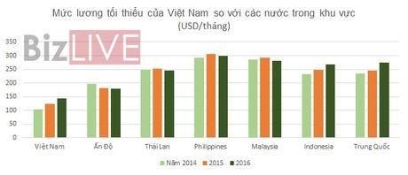 Luong toi thieu o Viet Nam tang qua cao? - Anh 3