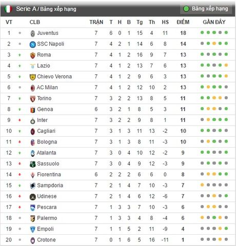 That bai truoc Roma, Inter ngam ngui nhin doi thu lot vao top 3 - Anh 6