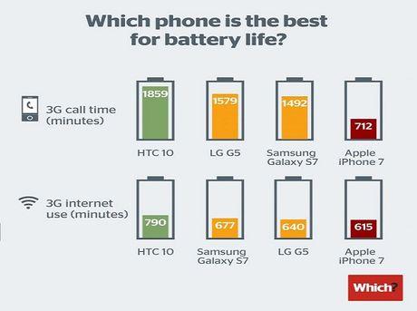 Pin iPhone 7 thua kem nhieu doi thu Android - Anh 1