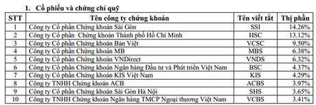 "Thi phan moi gioi HSX quy 3/2016: SSI tiep tuc dan dau; FPTS va BVSC bi ""hat chan"" khoi top 10 - Anh 2"