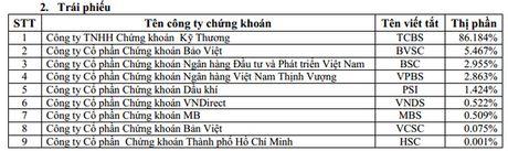 "Thi phan moi gioi HSX quy 3/2016: SSI tiep tuc dan dau; FPTS va BVSC bi ""hat chan"" khoi top 10 - Anh 3"