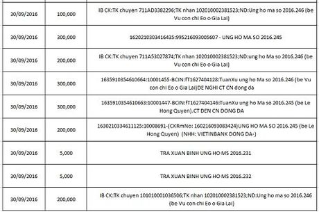 Ban doc ung ho cac hoan canh kho khan 10 ngay cuoi thang 09/2016 - Anh 20