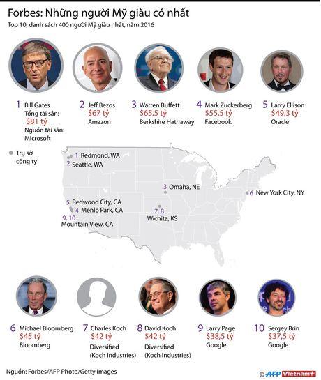 Bill Gates dung dau danh sach nguoi My giau co nhat nam 2016 - Anh 1