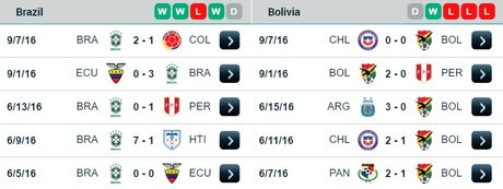 07h45 ngay 07/10/2016, Brazil vs Bolivia: Gac lai qua khu, huong den tuong lai - Anh 1