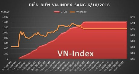 Chung khoan sang 5/10: VN-Index con cach nguong 700 chua den 10 diem - Anh 2