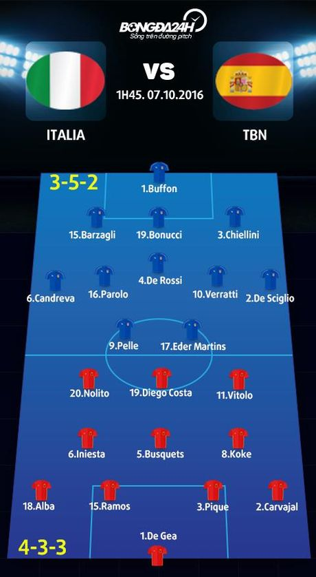 Italia vs TBN (1h45 ngay 7/10): Binh moi, ruou cu - Anh 3