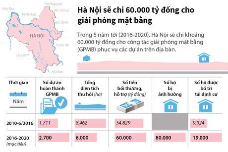 Ha Noi se chi 60.000 ty dong cho giai phong mat bang - Anh 1