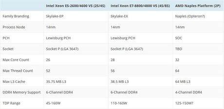 Intel se co CPU Skylake-EX va Knights Landing su dung socket LGA 3647, kich thuoc gap 4 lan binh thuong - Anh 4