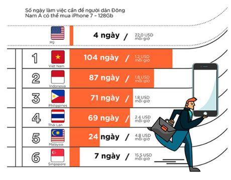 Nguoi Viet lao dong vat va nhat Dong Nam A de mua iPhone 7 - Anh 1
