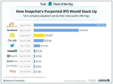 Neu Snapchat phat hanh co phieu IPO, gia tri cua no co the lon hon ca Google - Anh 1