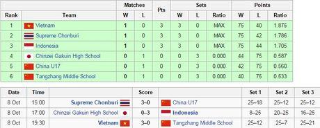 Ket qua, lich thi dau giai bong chuyen VTV Cup 2016 (ngay 9.10) - Anh 2