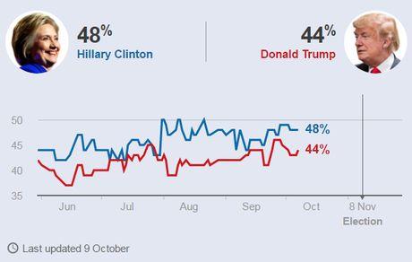 """Clinton va Trump buoc vao cuoc """"dau khau"""" thu 2 - Anh 3"""
