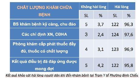 Tp. HCM:Tai sao luot kham chua benh tang 10 lan trong thang 9? - Anh 2
