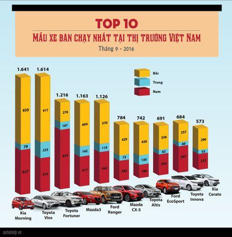 Top 10 mau xe ban chay nhat thang 9 - Anh 1