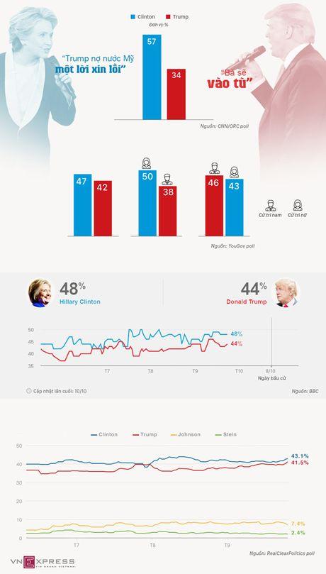 Clinton dan diem cach biet voi Trump sau tranh luan lan hai - Anh 1
