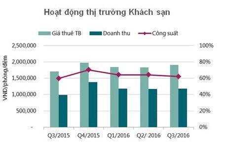 Mua mua anh huong thi truong khach san Ha Noi - Anh 1