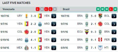 Brazil ha Venezuela o tran cau gap su co mat dien - Anh 10