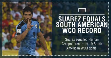 Luis Suarez can bang ky luc ghi ban vong loai World Cup - Anh 1