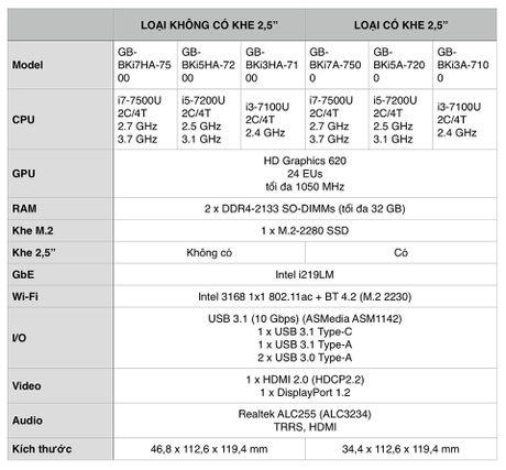 Gigabyte nang cap may tinh nho gon BRIX voi CPU Kaby Lake, USB-C, M.2-2280 NVMe - Anh 2