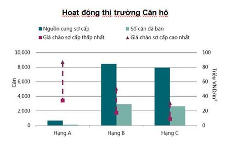 BDS Ha Noi: Khoi luong giao dich can ho dang cham lai - Anh 2