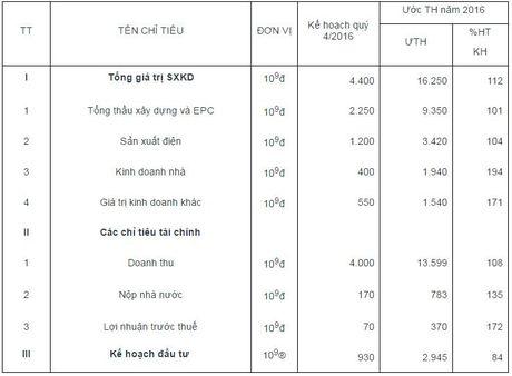 Tong cong ty Song Da: 9 thang vuot 39% ke hoach loi nhuan nam, quy 4 IPO - Anh 2