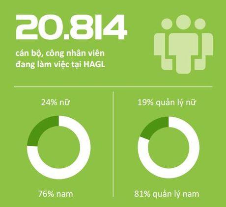 Hoang Anh Gia Lai don luc sang Lao va Campuchia, tuyen 3.000 nhan luc - Anh 2