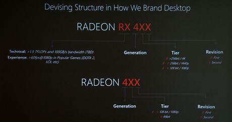 VGA moi cua AMD co suc manh ngang RX480 nhung dien nang tieu thu chi bang 1 nua - Anh 2