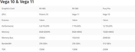 VGA moi cua AMD co suc manh ngang RX480 nhung dien nang tieu thu chi bang 1 nua - Anh 3