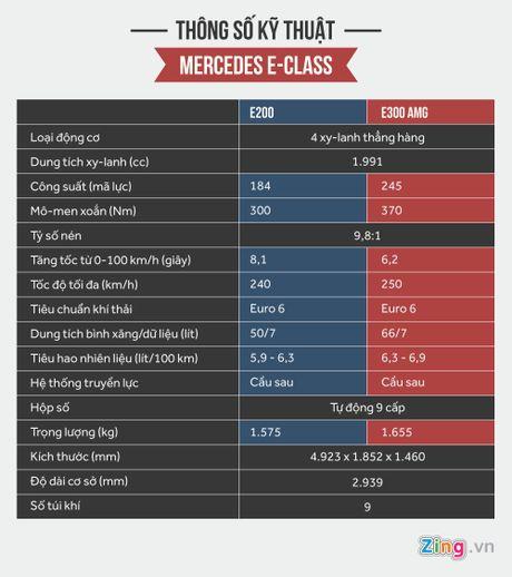 Chi tiet Mercedes E300 AMG gia tren 3 ty vua ra mat tai VN - Anh 16
