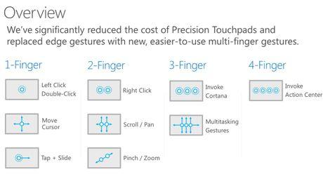 Da den luc Microsoft va cac OEM nen trang bi cho laptop ban re Precision Touchpad - Anh 4