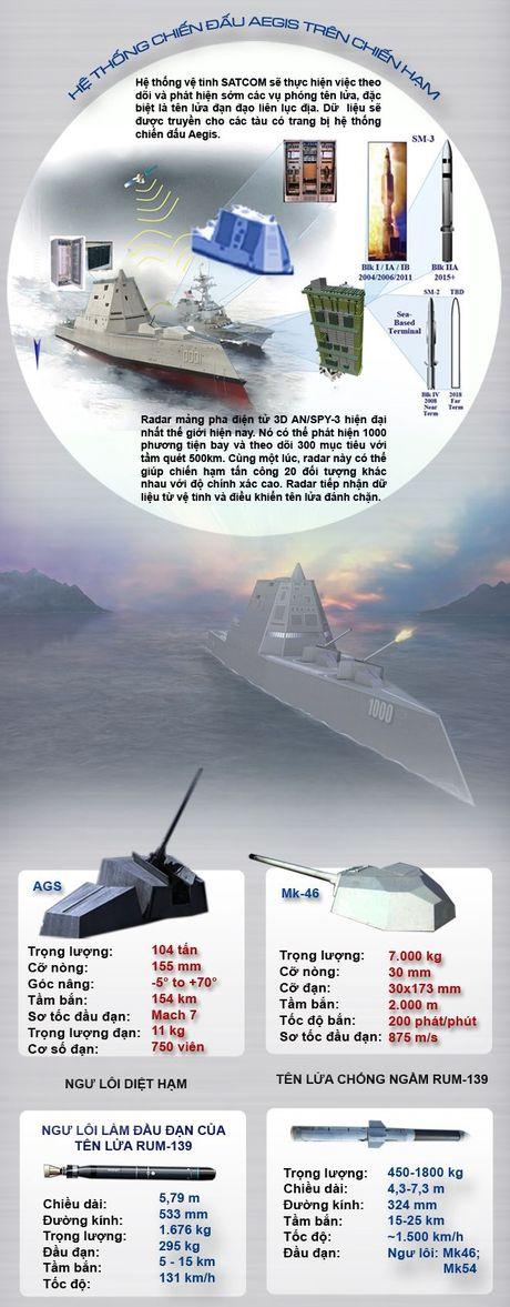 Inforgraphic: USS Zumwalt - Chien binh bao ve tu do hang hai - Anh 3