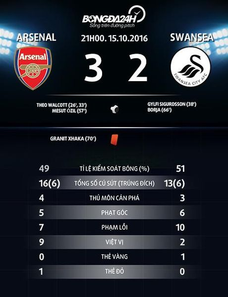 """Du am Arsenal 3-2 Swansea: Co mot """"phao thu"""" la ma quen - Anh 3"""