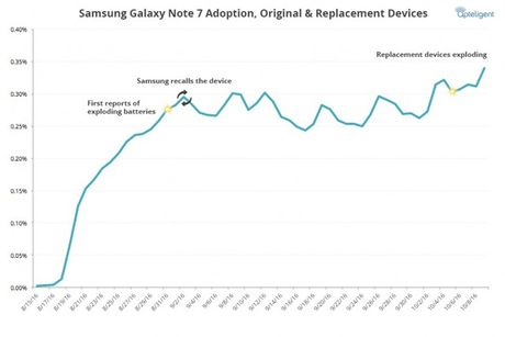 Nho su co, luong nguoi dung Galaxy Note7 tang cao... ky luc - Anh 2