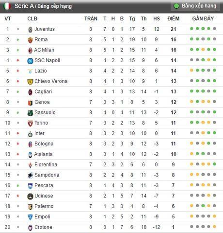 Danh bai Chievo tren san khach, AC Milan chen chan vao top 3 - Anh 6