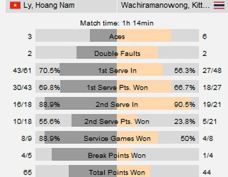 Hoang Nam doi no khac tinh Thai Lan (F7 Futures VN) - Anh 2