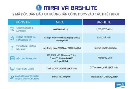 CMC Infosec canh bao 2 ma doc tan cong vao thiet bi IoT - Anh 1