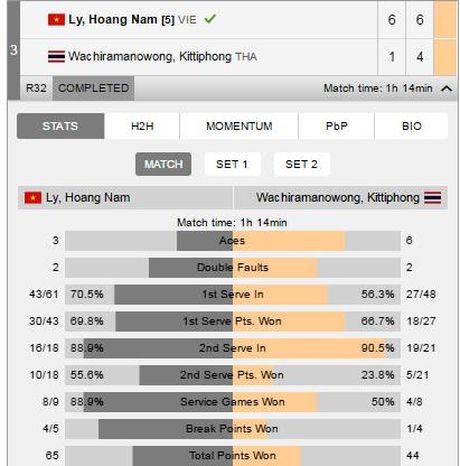 Ly Hoang Nam thang tran mo man o giai Vietnam Futures - Anh 1