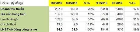 KSB: 9 thang vuot 7% ke hoach loi nhuan nam 2016 - Anh 1