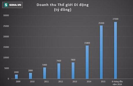 Nhin bieu do se thay suc tang truong manh me cua The gioi Di dong - Anh 2